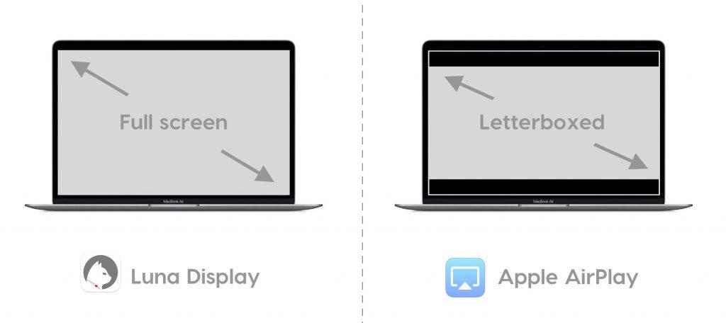 Comparison image of Luna Display versus AirPlay resolution